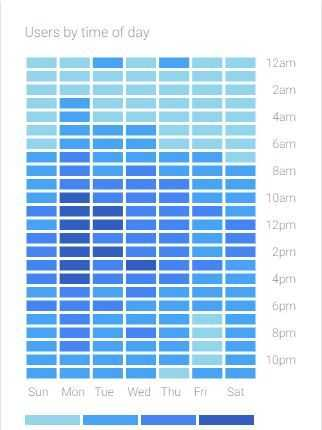 When Is The Best Time To Publish Art Blog Posts